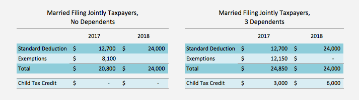 exemption and standard deduction 2018